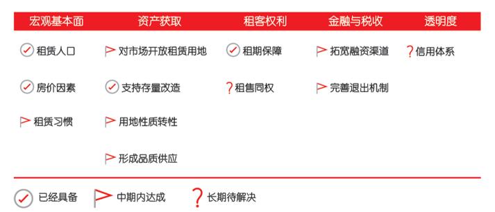 仲量联行发布长租公寓市场报告:挑战与机遇并存