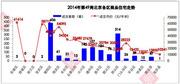 12月首周北京新房成交振荡下跌 环比降44%