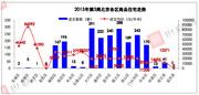 北京楼市供应放缓 上周新房成交量降17%