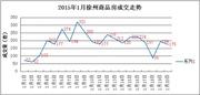 1.20|徐州商品房成交175套 成交量稍有下降