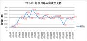 1.21|徐州商品房成交210套 泉山区位列第一