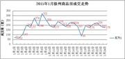 1.24|徐州商品房成交176套 成交量继续走低