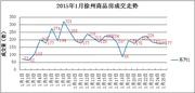 1.25|徐州商品房成交177套 经济开发区三连冠