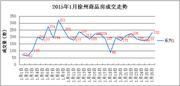 1.26|徐州商品房成交232套 成交量再迎小高峰