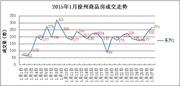 1.27|徐州商品房成交270套 泉山区成交量过百