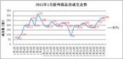 1.28|徐州商品房成交284套 成交量持续上升