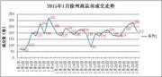 1.29|徐州商品房成交212套 云龙区成为榜首