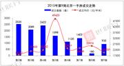 央行降息公积金贷款利率下调 新房成交环比涨418%