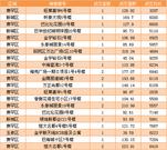 3.4商品房成交29套 住宅成交均价为6195.03元