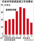 日媒:中国地方政府赴日本招商引资趋热