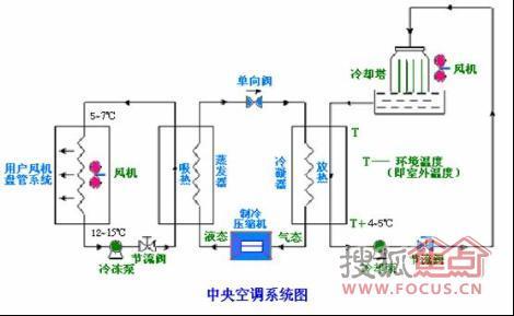 【格拉斯别墅装修】中央空调系统原理图-氟系统水系统