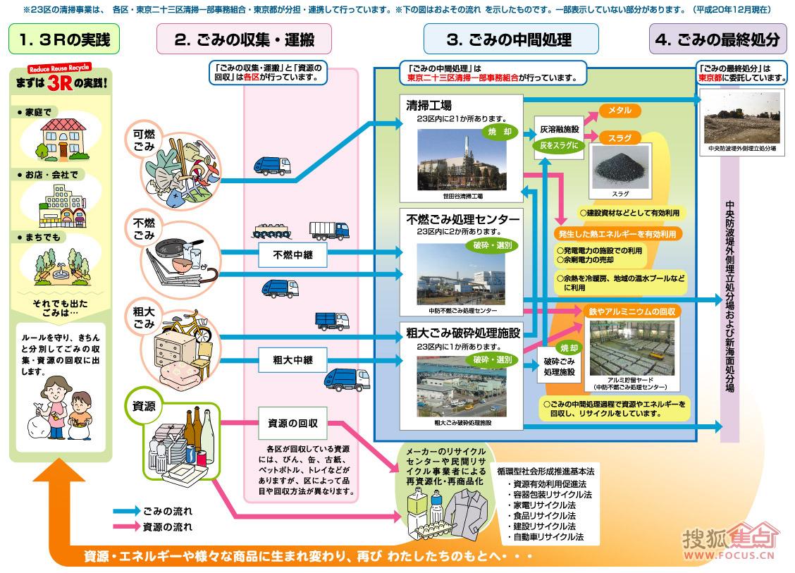 图:觉得这张东京北京23区基础处理工作图,我看着日本的多台作业有太垃圾湾丽山高中图片