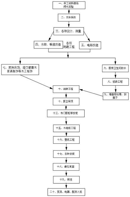 图:家装流程图; 环保与家装 (点击:52); 装修流程图 - 装修问题