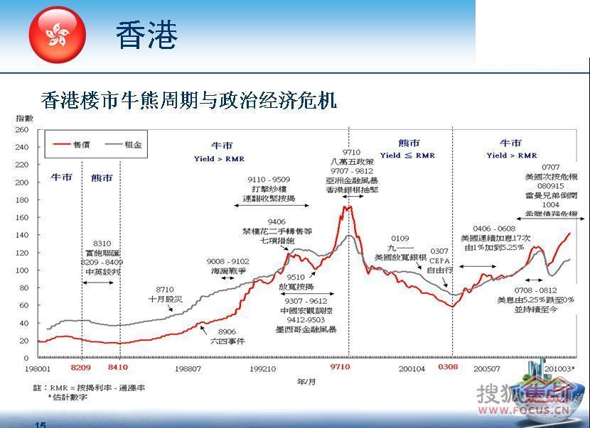 一起来看美国,澳洲,香港,加拿大房价历史走势图!