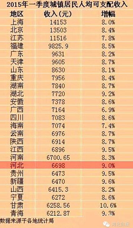 华西村人均收入_河南省人均期望寿命