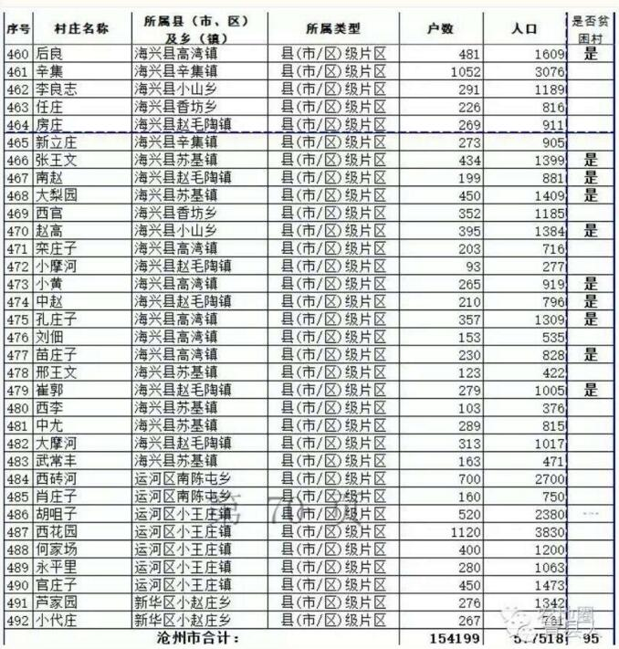2015邯郸市规划图_邯郸撤并村名单,邯郸2030年规划,河北新农村改造名单_大山谷图库