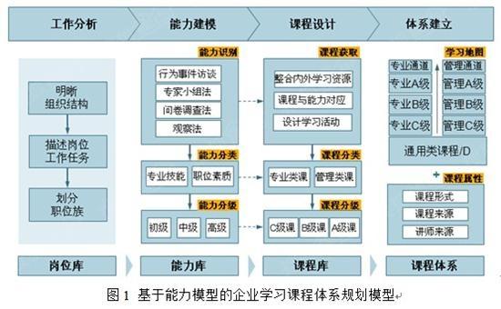 规划模型四个步骤的成果分别是岗位库,能力库,课程库以及课程体系.