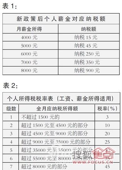 房贷利息抵个税_个税 一次性收入
