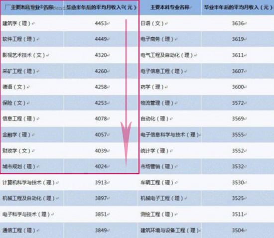 摄影专业大学排名 各各他 2012年各专业收入排名图片
