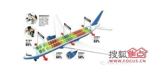 具体表现在飞机,就是机翼连接处