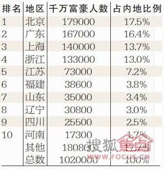 中国各省面积人口_中国各省人口数量2012