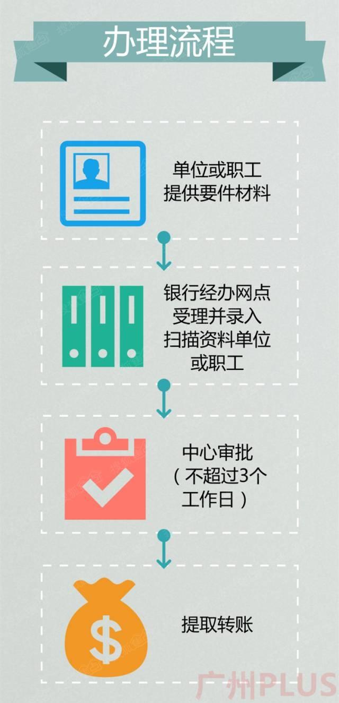 在广州按揭买房怎么提取公积金还房贷
