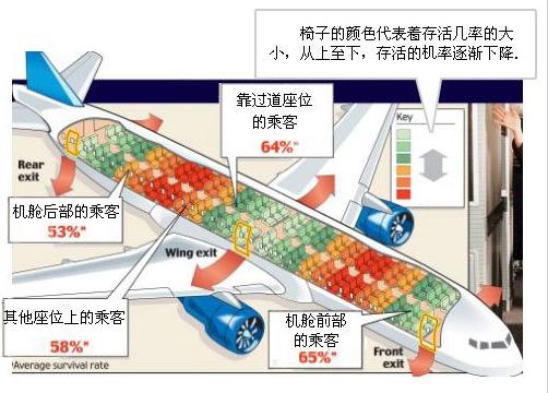 坐飞机哪个位置最安全