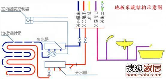 部分(铜质分集水器,电动驱动器, ,主管等)            地暖采暖结构图