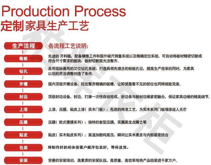 定制家具的一般生產流程