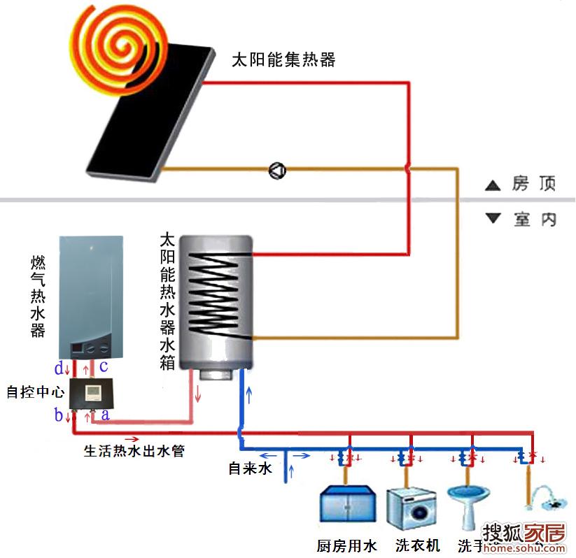 回复:专利产品:太阳能+燃气热水器配合互补-建材