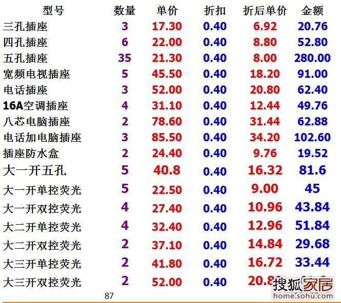 江南小城小小装修之水电网购清单!