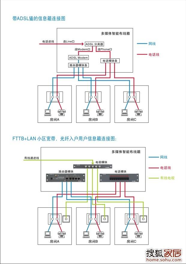 室内布线施工指引布线图4-沈阳装修论坛-搜狐家居网