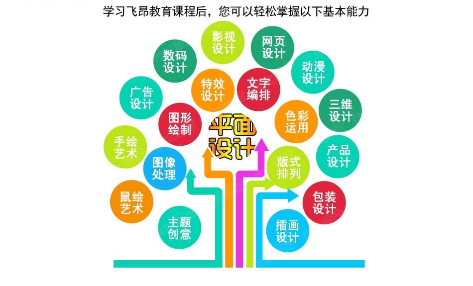 杭州最好的平面设计培训学校