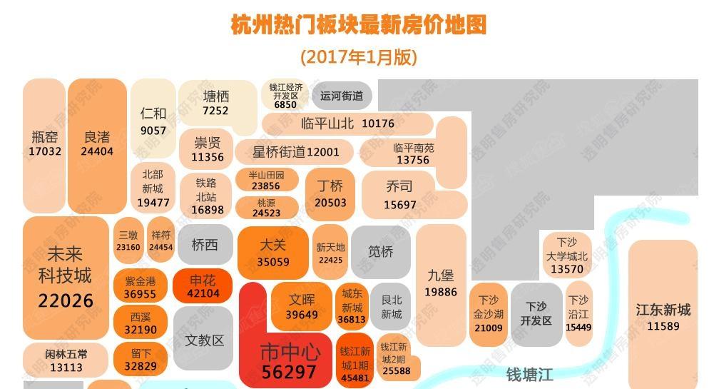 杭州热门板块房价图和去年同期涨幅表!