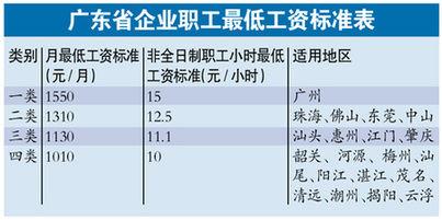 2000年人均工资_江门市人均工资标准