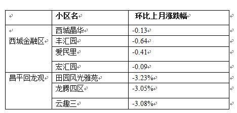 【未来十年房价会跌吗】未来十年房价最抗跌的十个城市