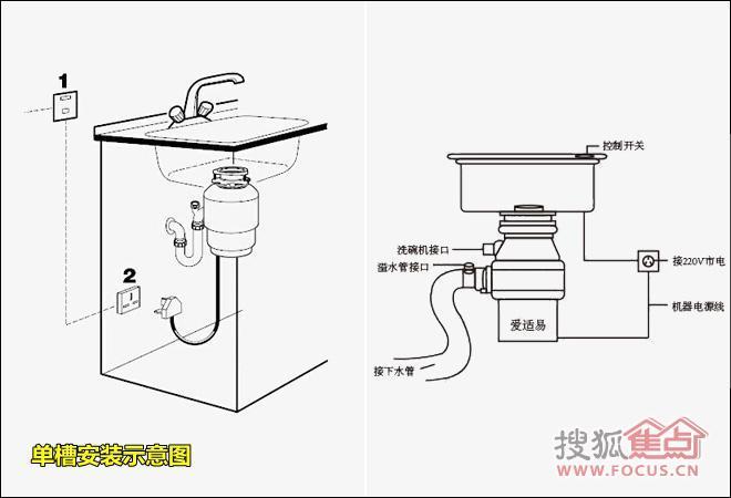 爱适易食物垃圾处理器Evolution®200