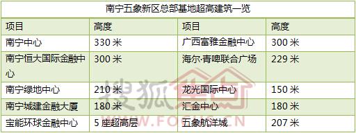 南宁五象新区总部基地超高建筑一览