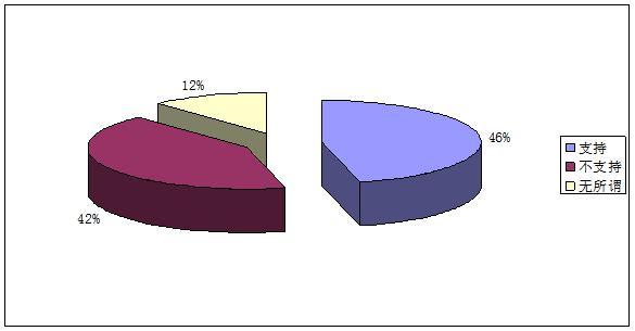 限购政策支持与反对近乎各占一半网民分歧较大