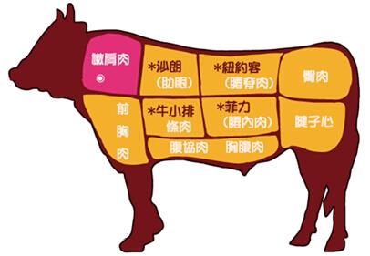 牛排各个部位图解