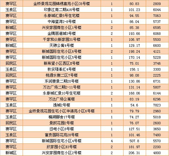 7.16商品房成交84套 住宅成交均价为5099.5元-房产新闻-呼和浩特搜狐焦点网