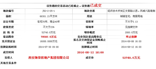 8.12海荣集团再拓经开 拿地102亩涉金5.27亿
