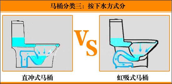 座便器的性能的优缺点介绍:   1,连体马桶造型现代一些,相对分体水箱