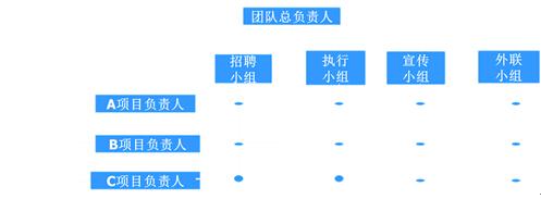 团队在项目中,采用矩阵式组织架构,采用矩阵制组织结构是为了适应团队