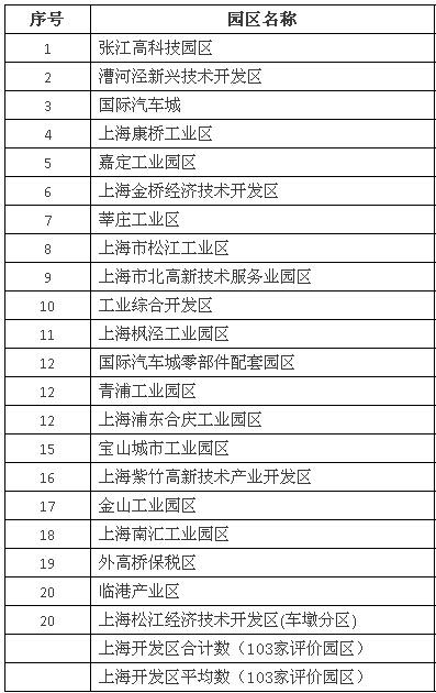 2014年上海市开发区综合评价高新技术企业数二十强