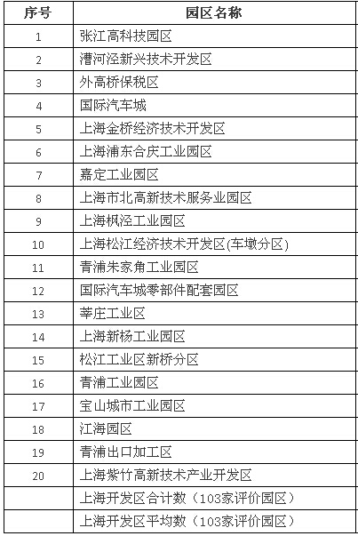 2014年上海市开发区综合评价发明专利授权数二十强