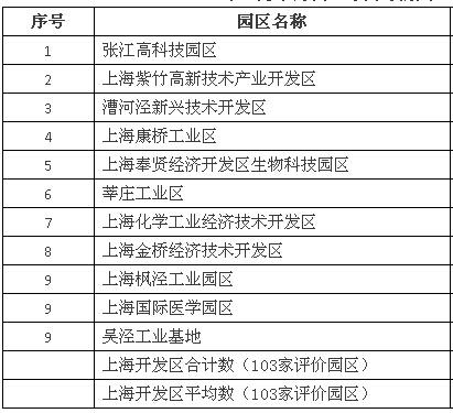 2014年上海市开发区综合评价国家级研发中心数十强