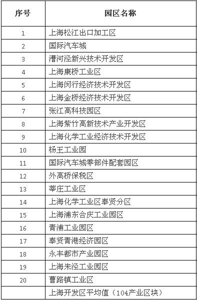 2014年上海市开发区综合评价工业用地产出强度二十强