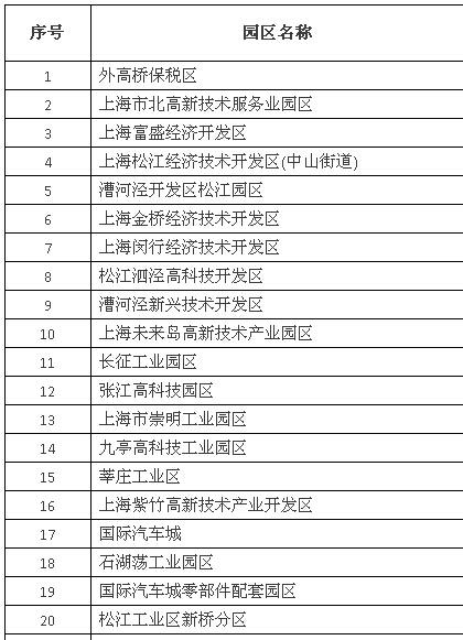 2014年上海市开发区综合评价单位土地税收产出强度二十强