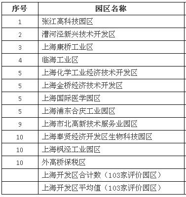 2014年上海市开发区综合评价技术先进型服务企业数十强